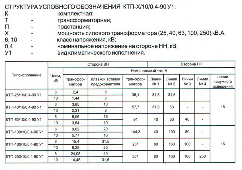 ктп комплектные трансформаторные подстанции 6-10 кВ характеристики